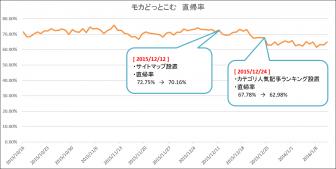 201512-直帰率推移-01