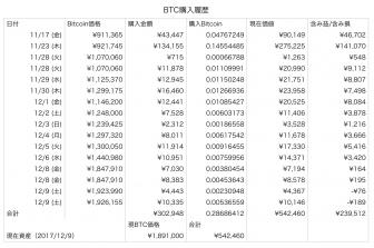 ビットコイン2017-12-09 14.24.18